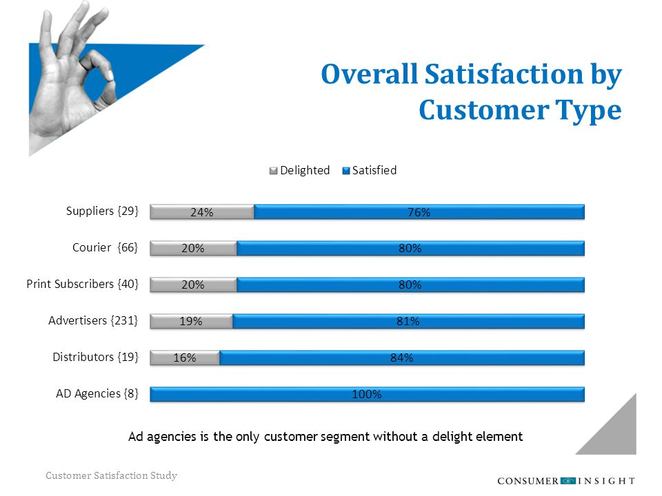 Customer Satisfaction Study Overall Satisfaction by Customer Type Ad agencies is the only customer segment without a delight element