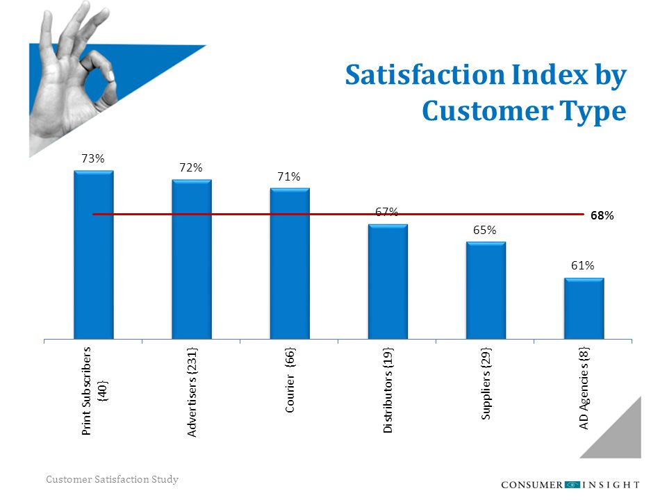 Customer Satisfaction Study Satisfaction Index by Customer Type