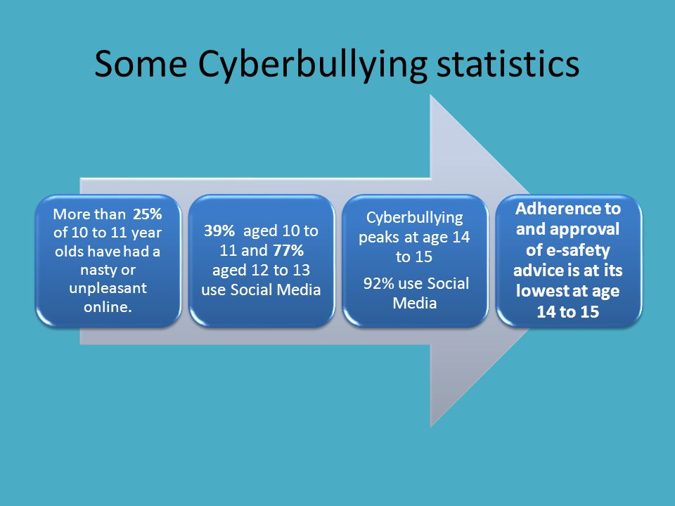 Some Cyberbullying statistics More than 25% of 10 to 11 year olds have had a nasty or unpleasant online. 39% aged 10 to 11 and 77% aged 12 to 13 use S