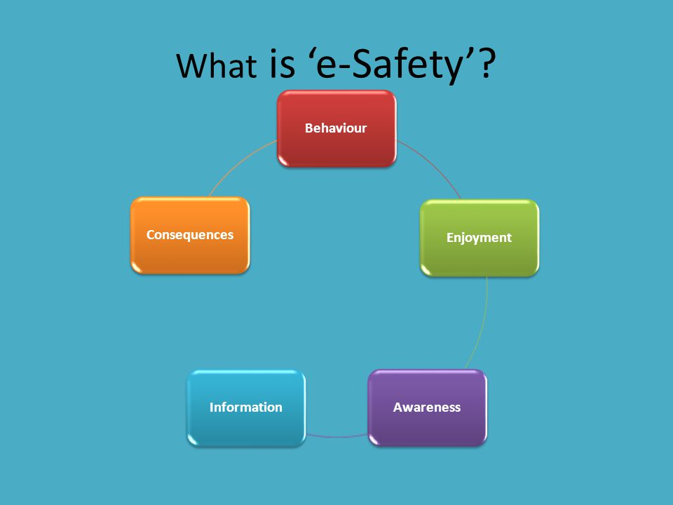 What is 'e-Safety'? BehaviourEnjoymentAwarenessInformationConsequences
