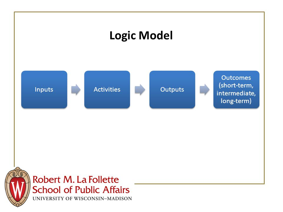 Logic Model InputsActivitiesOutputs Outcomes (short-term, intermediate, long-term)