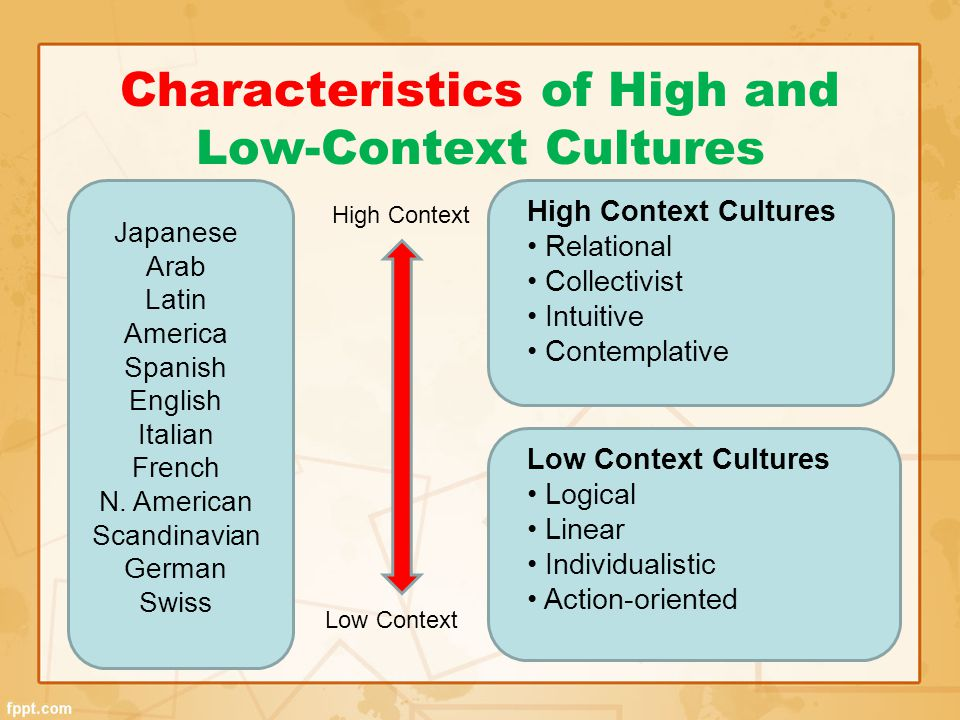 Characteristics of High and Low-Context Cultures Japanese Arab Latin America Spanish English Italian French N. American Scandinavian German Swiss High