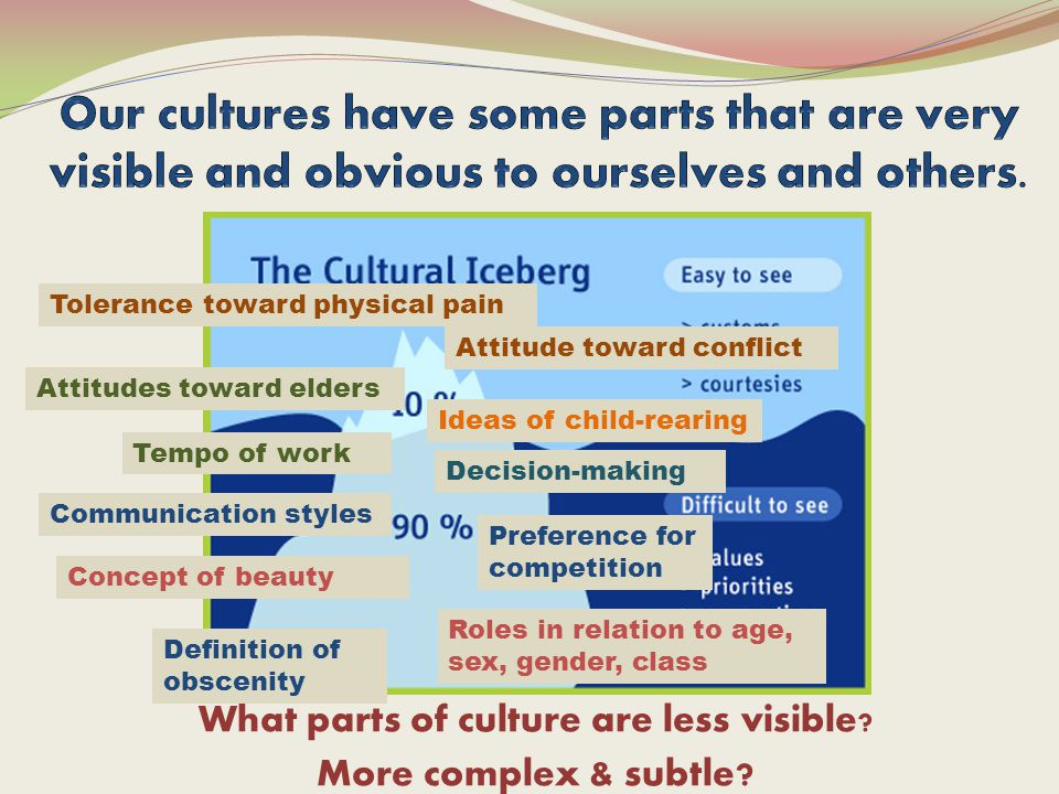 What parts of culture are less visible. More complex & subtle .