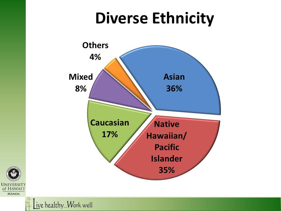 Diverse Ethnicity