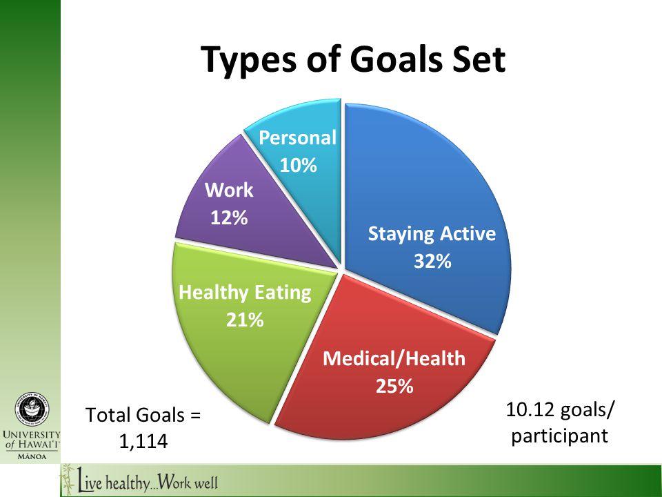 Types of Goals Set