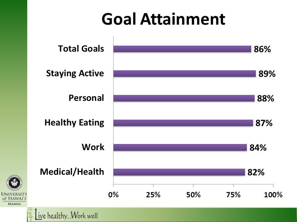Goal Attainment