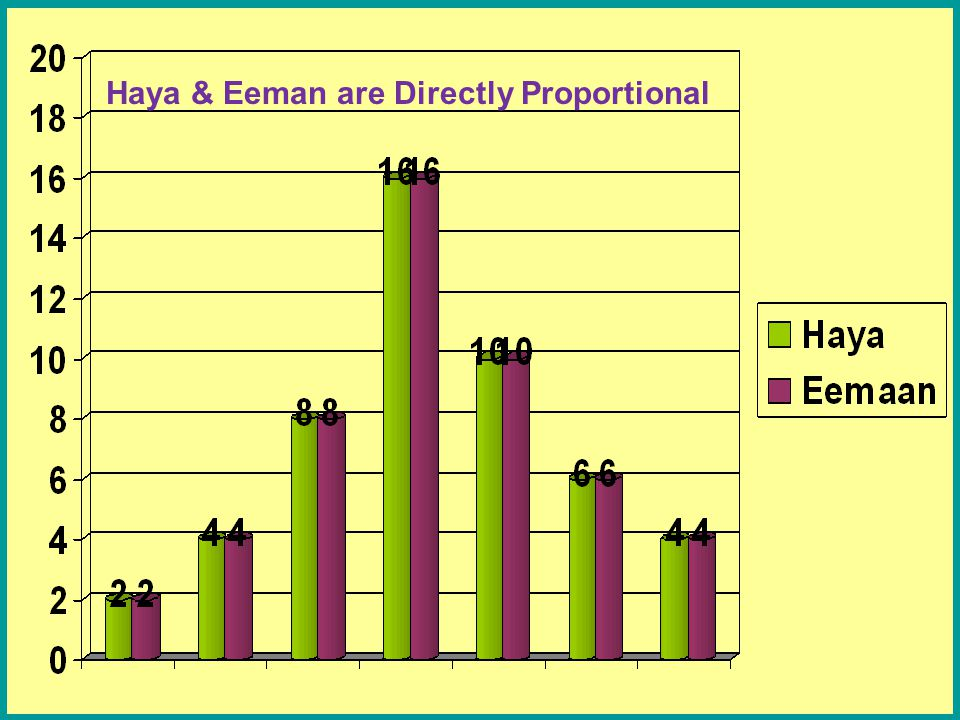 Haya & Eeman are Directly Proportional