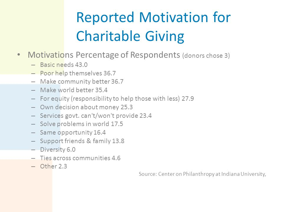 Reported Motivation for Charitable Giving Motivations Percentage of Respondents (donors chose 3) – Basic needs 43.0 – Poor help themselves 36.7 – Make