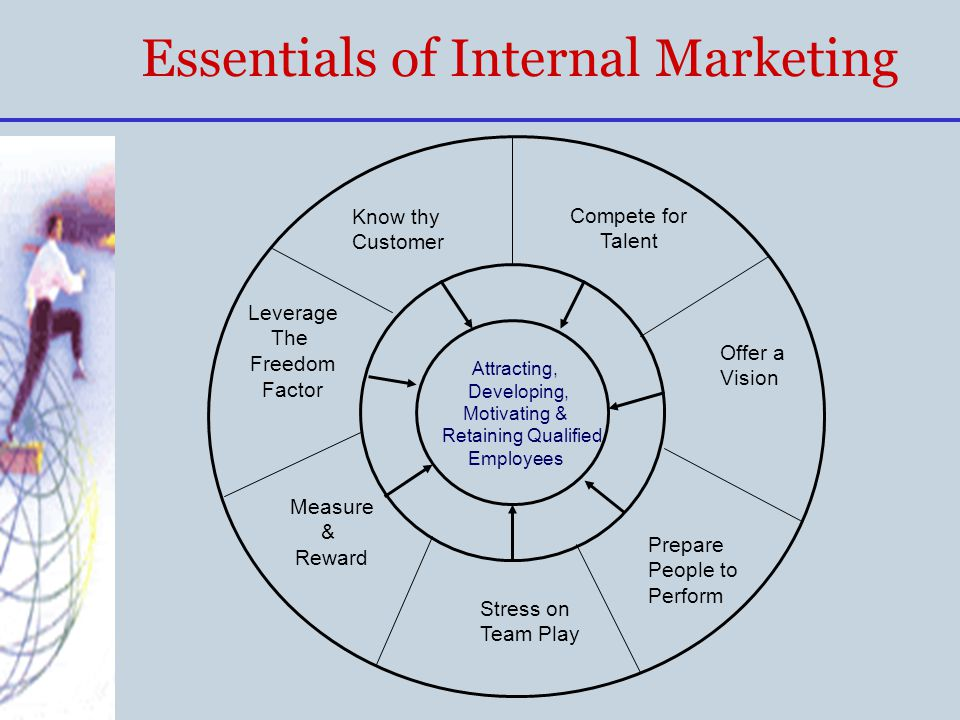 Essentials of Internal Marketing Attracting, Developing, Motivating & Retaining Qualified Employees Compete for Talent Offer a Vision Prepare People t