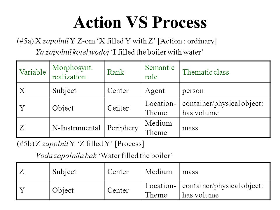 (#5a) X zapolnil Y Z-om 'X filled Y with Z' [Action : ordinary] Ya zapolnil kotel wodoj 'I filled the boiler with water' (#5b) Z zapolnil Y 'Z filled Y' [Process] Voda zapolnila bak 'Water filled the boiler' Action VS Process Variable Morphosynt.