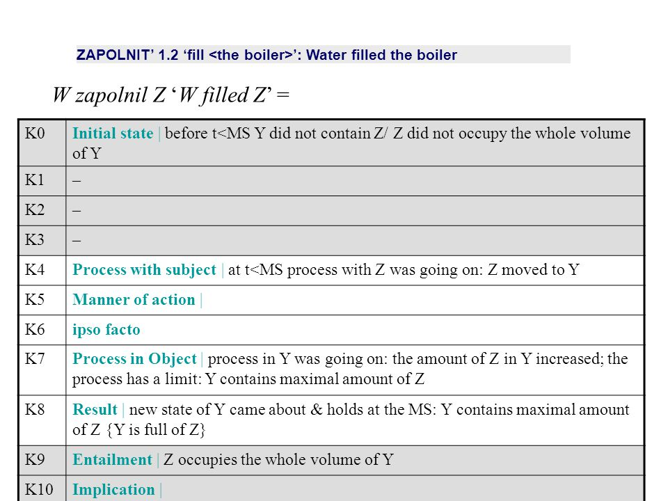 K0Initial state | before t<MS Y did not contain Z/ Z did not occupy the whole volume of Y K1– K2– K3– K4Process with subject | at t<MS process with Z was going on: Z moved to Y K5Manner of action | K6ipso facto K7Process in Object | process in Y was going on: the amount of Z in Y increased; the process has a limit: Y contains maximal amount of Z K8Result | new state of Y came about & holds at the MS: Y contains maximal amount of Z {Y is full of Z} K9Entailment | Z occupies the whole volume of Y K10Implication | ZAPOLNIT' 1.2 'fill ': Water filled the boiler W zapolnil Z 'W filled Z' =