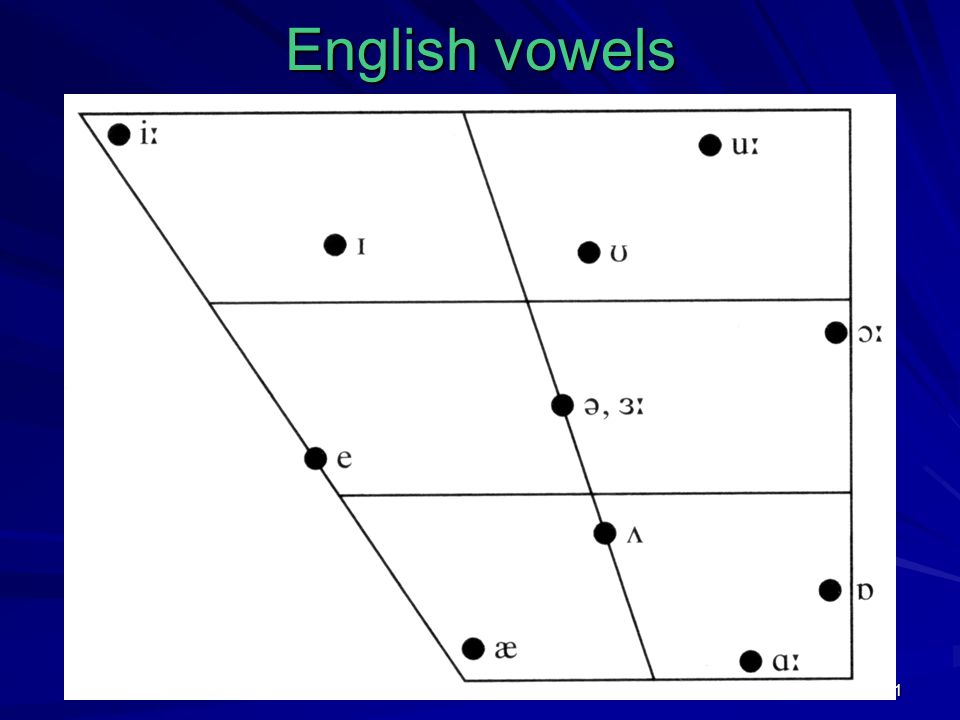 21 English vowels