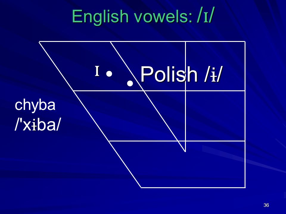 36 English vowels: / ɪ / ɪ Polish / ɨ / chyba ɨ / x ɨ ba/