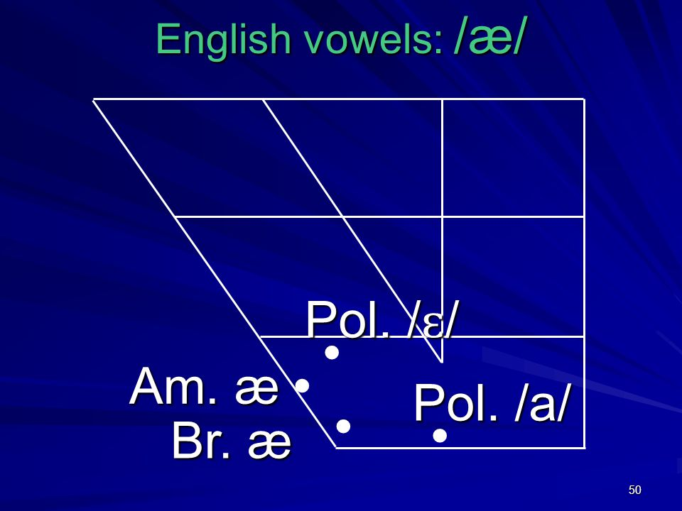 50 English vowels: /æ/ Br. æ Pol. / ɛ / Am. æ Pol. /a/