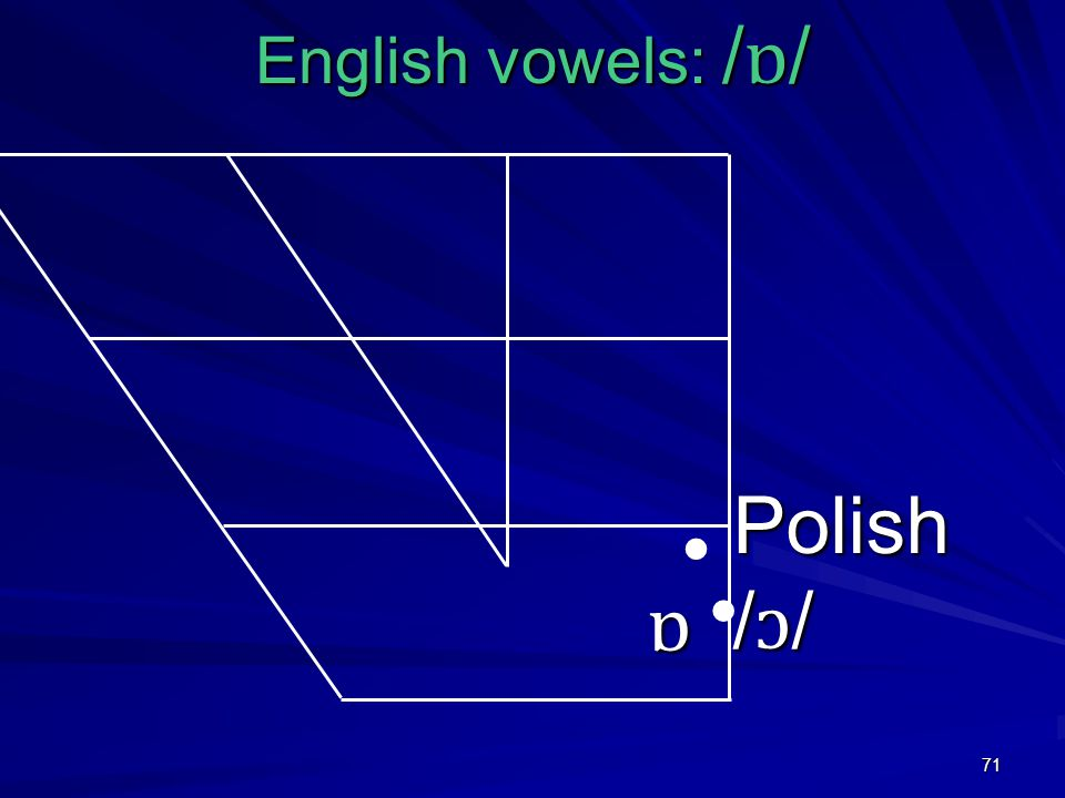 71 English vowels: / ɒ / ɒ Polish / ɔ /