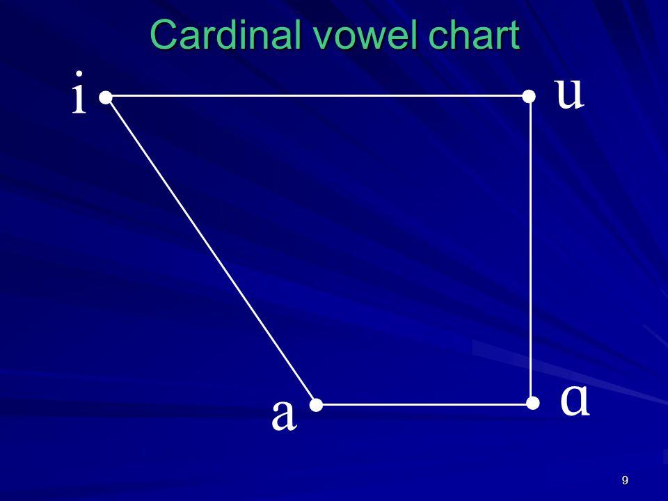 9 Cardinal vowel chart i a u ɑ
