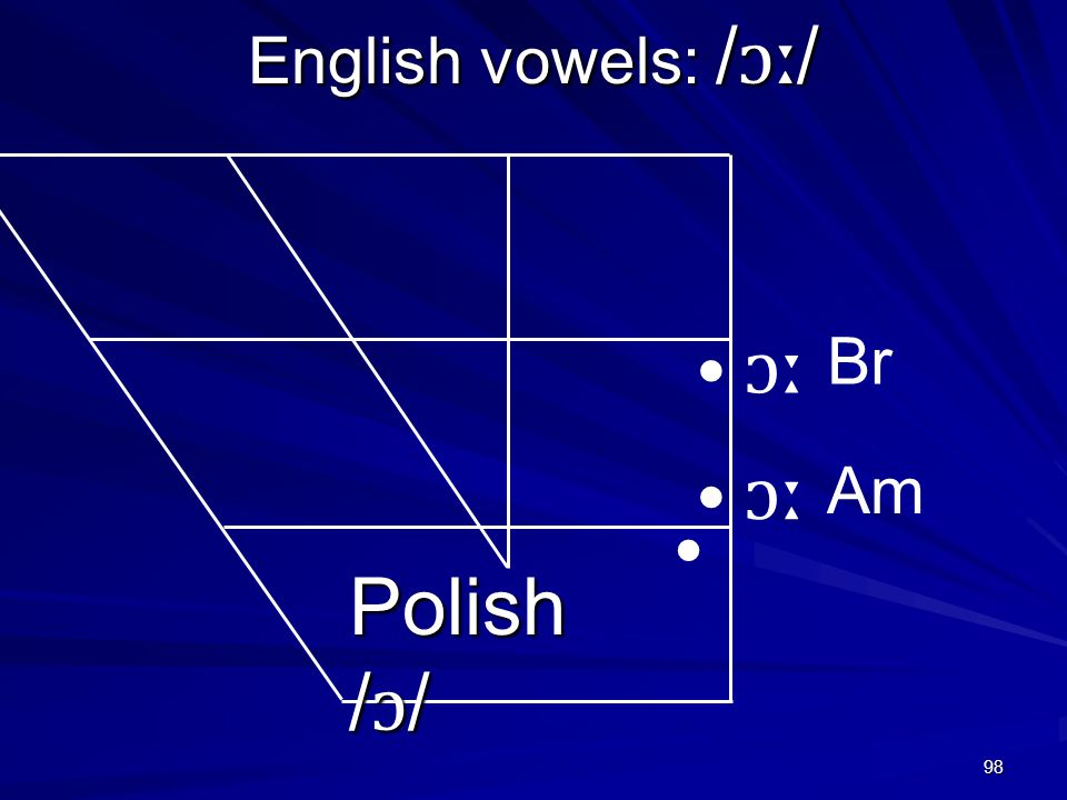 98 English vowels: / ɔː / ɔː Polish / ɔ / ɔː Am Br