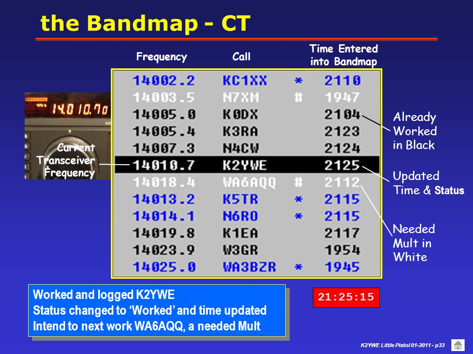 K2YWE Little Pistol 01-2011 - p32 Radio tuned up to K2YWE and blue indicates Needed QSO Intend to work K2YWE Radio tuned up to K2YWE and blue indicates Needed QSO Intend to work K2YWE * the Bandmap - CT 21:25:03 Current Transceiver Frequency Needed Mult in White Frequency Time Entered into Bandmap Call Needed QSO Already Worked in Black
