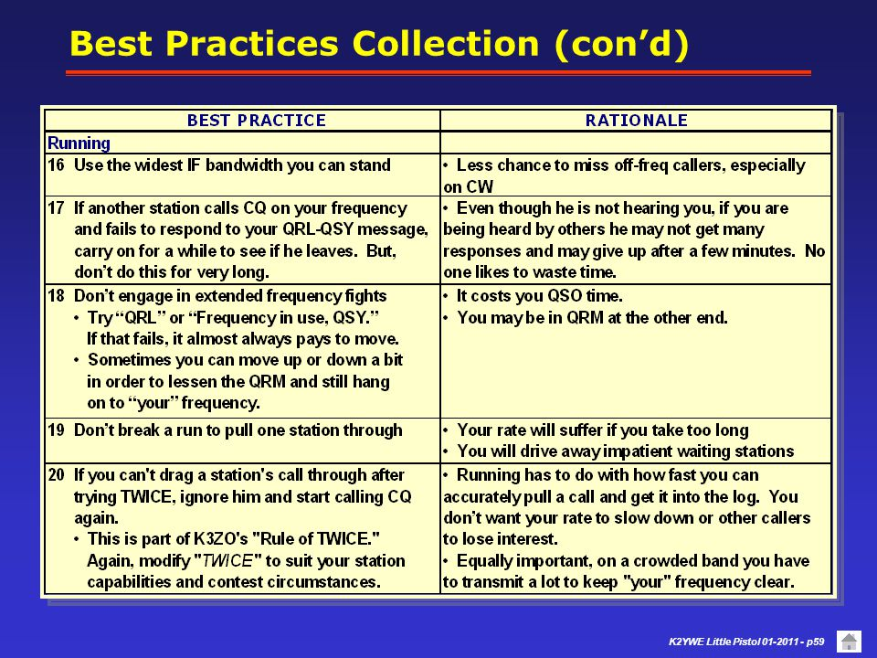 K2YWE Little Pistol 01-2011 - p58 Best Practices Collection (con'd) S