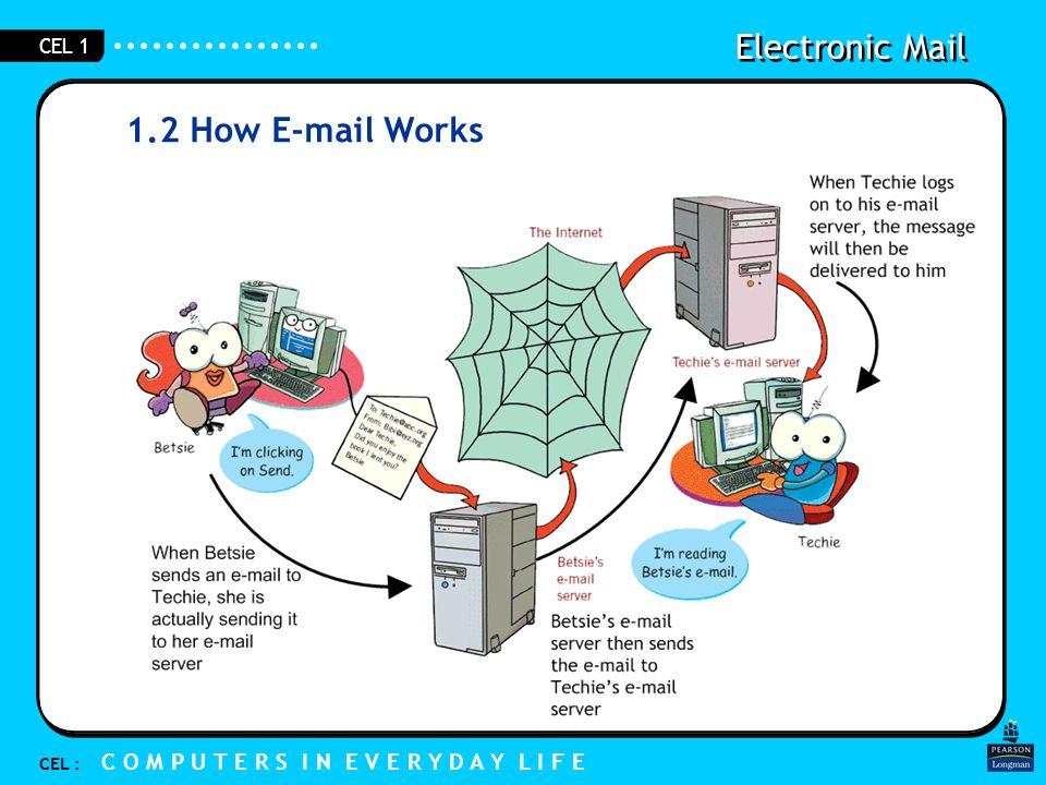 Electronic Mail CEL : C O M P U T E R S I N E V E R Y D A Y L I F E CEL 1 1.2 How E-mail Works