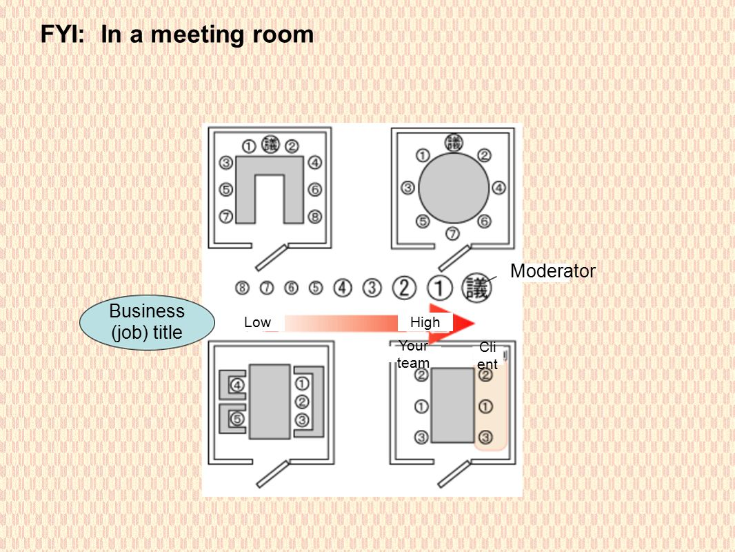 FYI: In a meeting room LowHigh Business (job) title Cli ent Your team Moderator