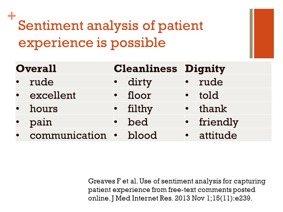 + Sentiment analysis of patient experience is possible OverallCleanlinessDignity rude dirty rude excellent floor told hours filthy thank pain bed friendly communication blood attitude Greaves F et al.