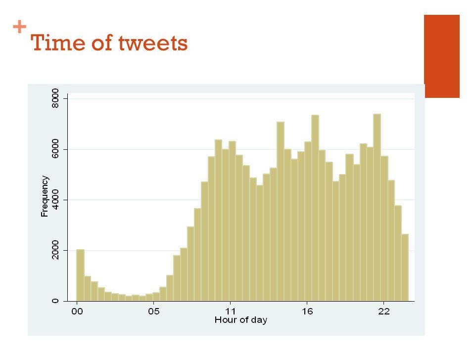 + Time of tweets