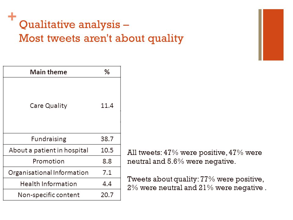 + Qualitative analysis – Most tweets aren t about quality All tweets: 47% were positive, 47% were neutral and 5.6% were negative.