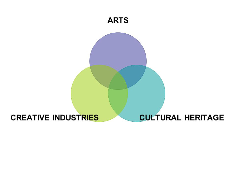 ARTS CULTURAL HERITAGE CREATIVE INDUSTRIES