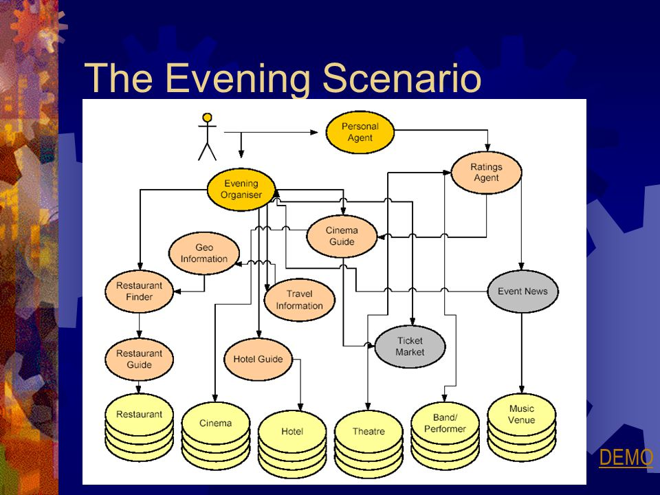 The Evening Scenario DEMO