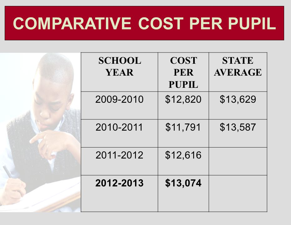 COMPARATIVE COST PER PUPIL SCHOOL YEAR COST PER PUPIL STATE AVERAGE 2009-2010$12,820$13,629 2010-2011$11,791$13,587 2011-2012$12,616 2012-2013$13,074