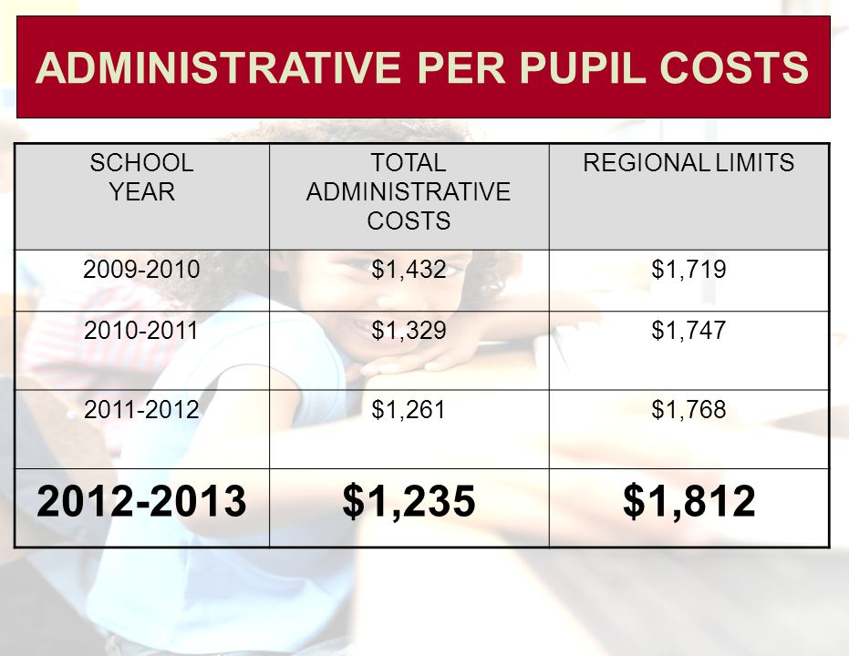 ADMINISTRATIVE PER PUPIL COSTS SCHOOL YEAR TOTAL ADMINISTRATIVE COSTS REGIONAL LIMITS 2009-2010$1,432$1,719 2010-2011$1,329$1,747 2011-2012$1,261$1,768 2012-2013$1,235$1,812