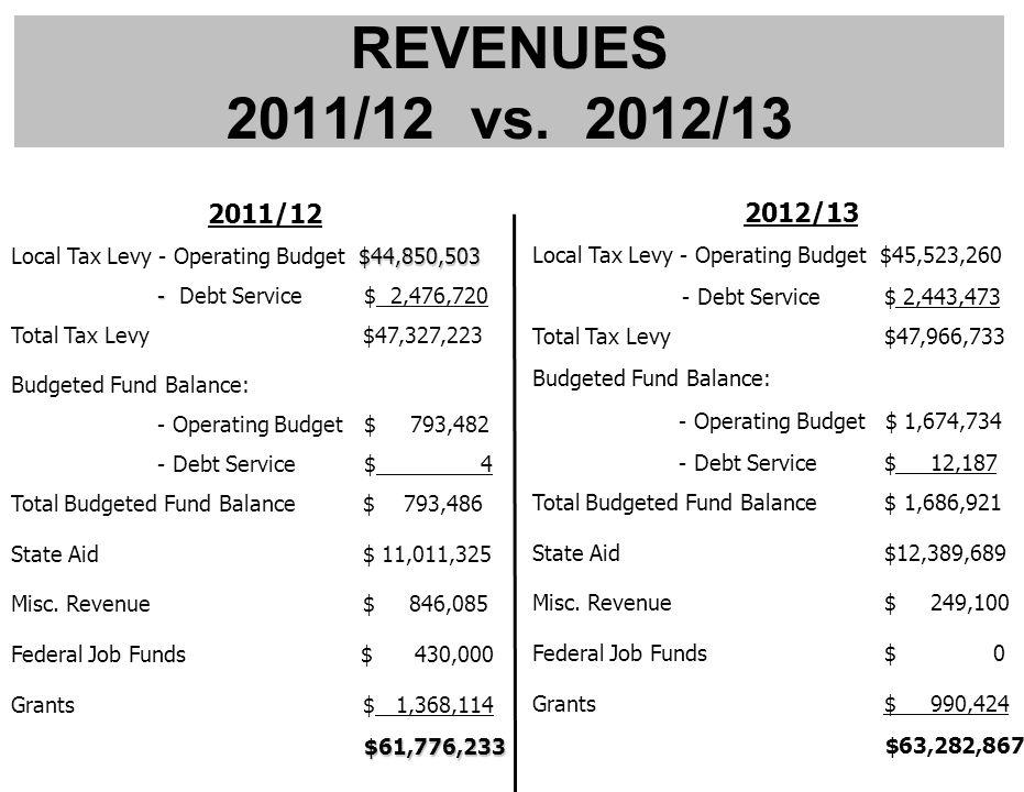 REVENUES 2011/12 vs.