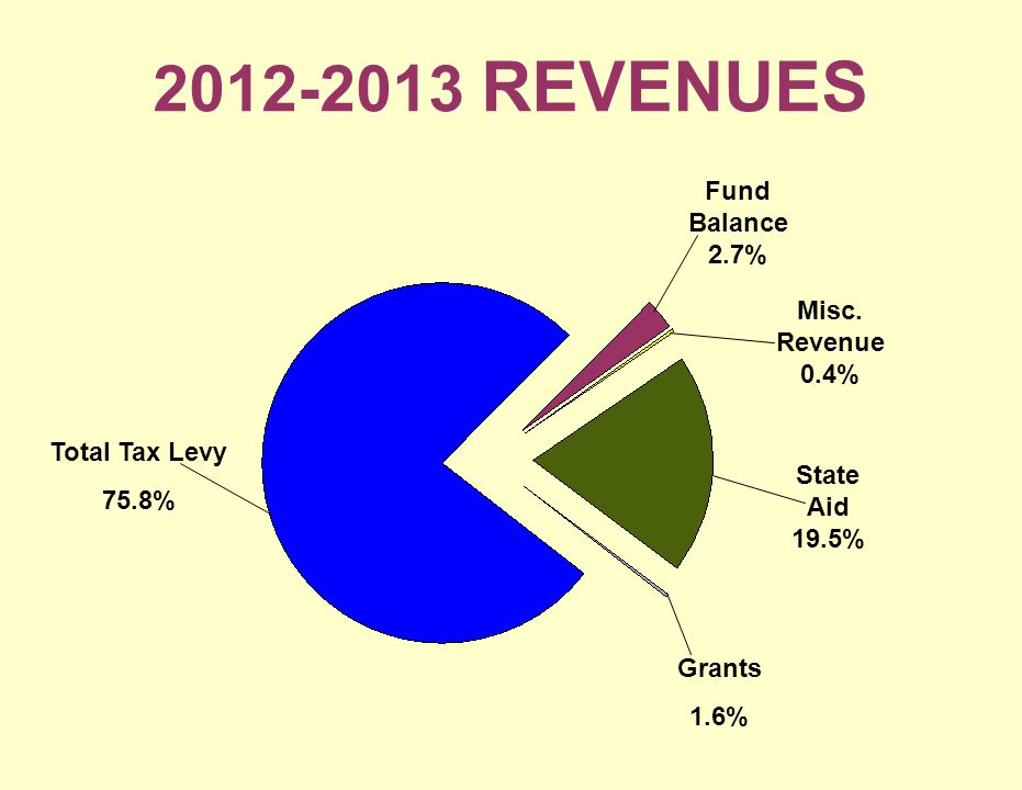 2012-2013 REVENUES Total Tax Levy 75.8% Fund Balance 2.7% Misc.