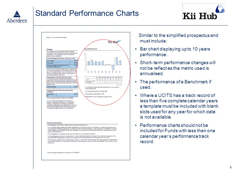 9 Standard Performance Charts Similar to the simplified prospectus and must include: Bar chart displaying up to 10 years performance.