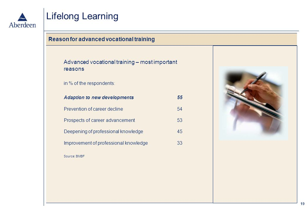 19 Lifelong Learning Reason for advanced vocational training Advanced vocational training – most important reasons in % of the respondents: Adaption to new developments55 Prevention of career decline54 Prospects of career advancement53 Deepening of professional knowledge45 Improvement of professional knowledge33 Source: BMBF