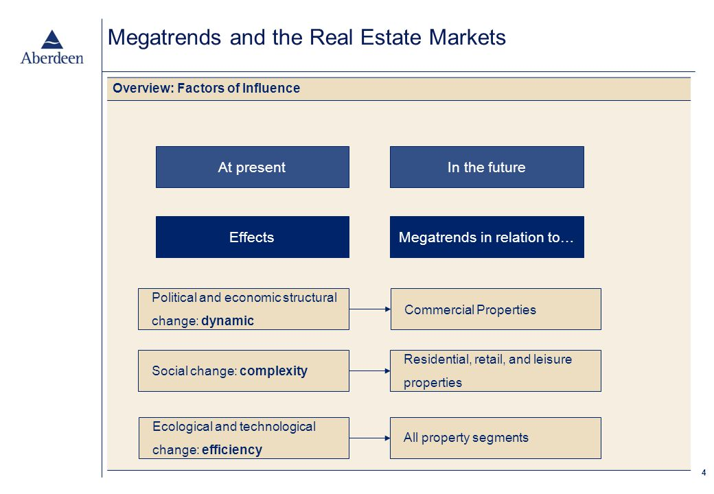 4 Megatrends and the Real Estate Markets Overview: Factors of Influence At presentIn the future EffectsMegatrends in relation to… Commercial Properties Residential, retail, and leisure properties All property segments Ecological and technological change: efficiency Social change: complexity Political and economic structural change: dynamic