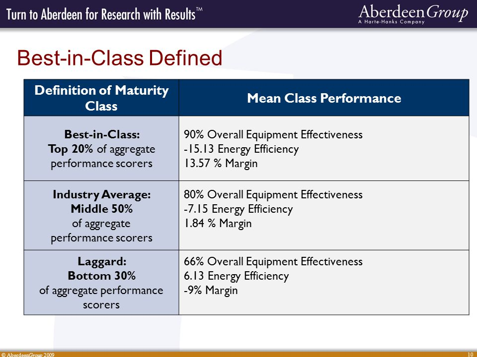© AberdeenGroup 2009 10 Best-in-Class Defined Definition of Maturity Class Mean Class Performance Best-in-Class: Top 20% of aggregate performance scor