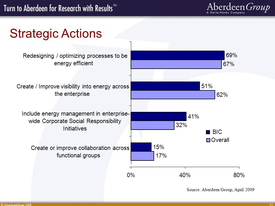 © AberdeenGroup 2009 15 Strategic Actions Source: Aberdeen Group, April 2009 17% 32% 62% 67% 15% 41% 51% 69% 0%40%80% Create or improve collaboration across functional groups Include energy management in enterprise- wide Corporate Social Responsibility Initiatives Create / Improve visibility into energy across the enterprise Redesigning / optimizing processes to be energy efficient Overall BIC