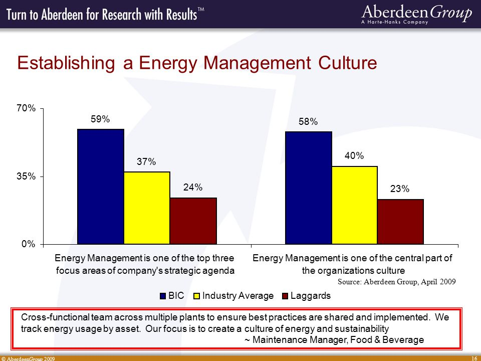 © AberdeenGroup 2009 16 Establishing a Energy Management Culture Source: Aberdeen Group, April 2009 59% 58% 37% 40% 24% 23% 0% 35% 70% Energy Management is one of the top three focus areas of company s strategic agenda Energy Management is one of the central part of the organizations culture BICIndustry AverageLaggards Cross-functional team across multiple plants to ensure best practices are shared and implemented.