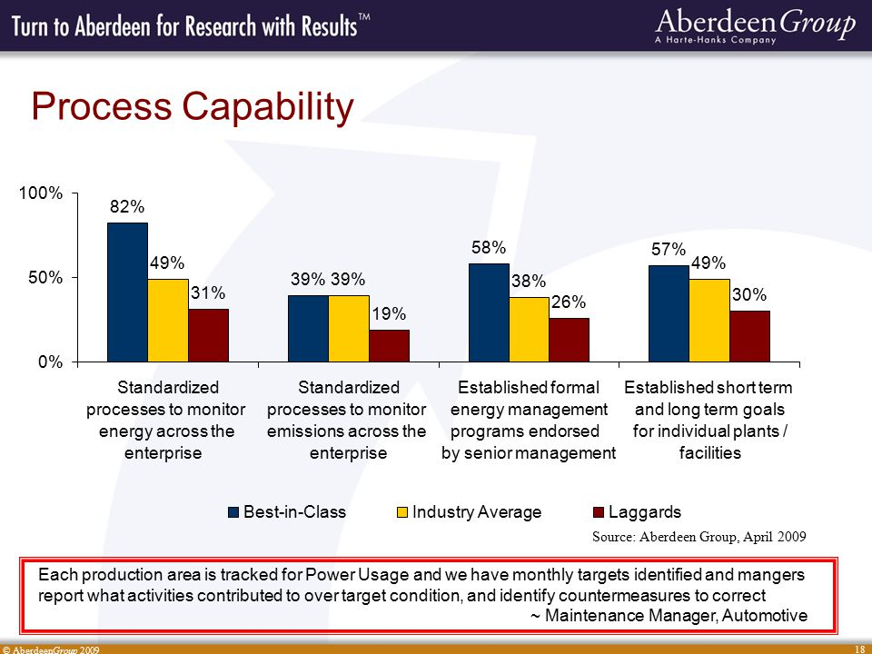© AberdeenGroup 2009 18 Process Capability Source: Aberdeen Group, April 2009 82% 39% 58% 57% 49% 39% 38% 49% 31% 19% 26% 30% 0% 50% 100% Standardized processes to monitor energy across the enterprise Standardized processes to monitor emissions across the enterprise Established formal energy management programs endorsed by senior management Established short term and long term goals for individual plants / facilities Best-in-ClassIndustry AverageLaggards Each production area is tracked for Power Usage and we have monthly targets identified and mangers report what activities contributed to over target condition, and identify countermeasures to correct ~ Maintenance Manager, Automotive