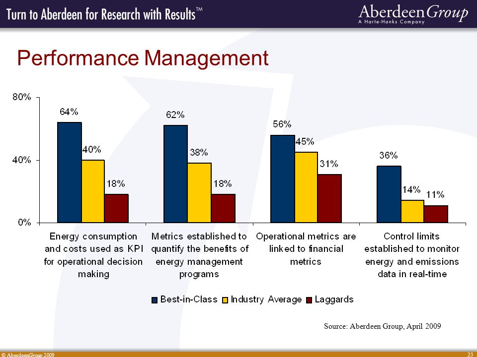 © AberdeenGroup 2009 23 Performance Management Source: Aberdeen Group, April 2009