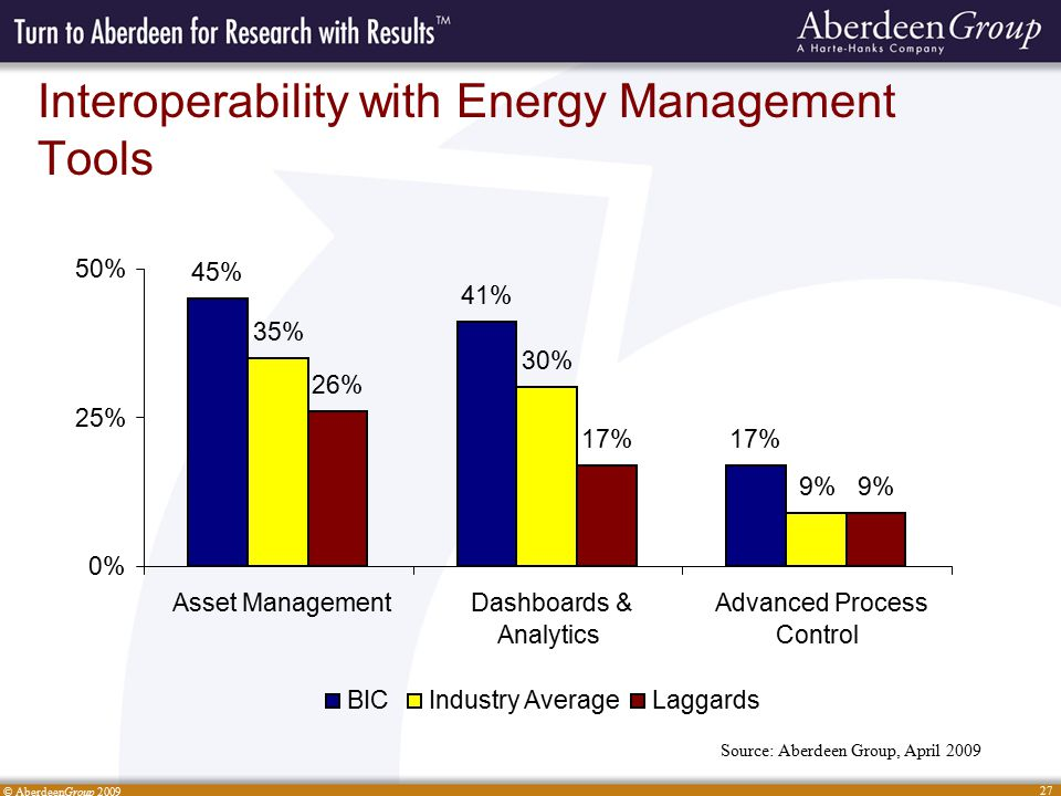 © AberdeenGroup 2009 27 Interoperability with Energy Management Tools Source: Aberdeen Group, April 2009 45% 41% 17% 35% 30% 9% 26% 17% 9% 0% 25% 50% Asset ManagementDashboards & Analytics Advanced Process Control BICIndustry AverageLaggards