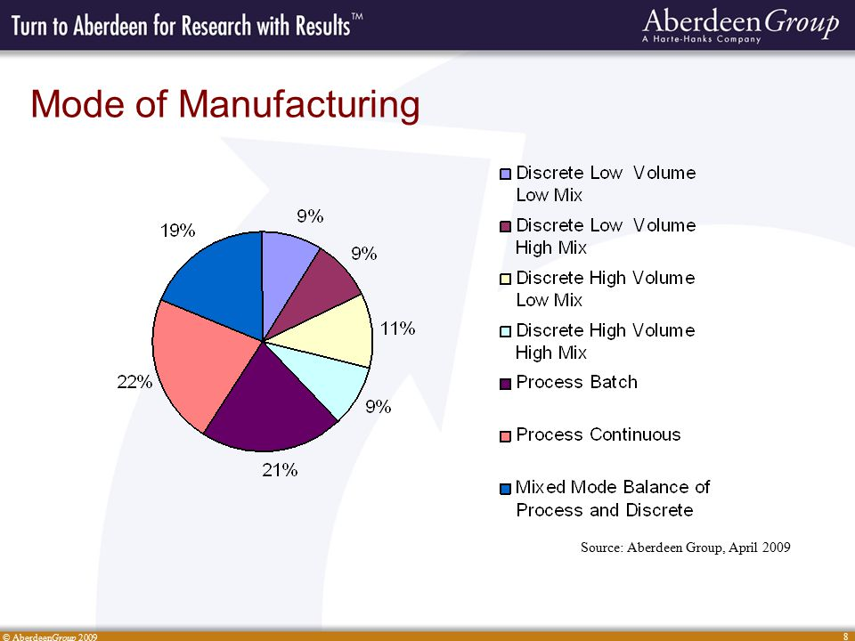 © AberdeenGroup 2009 8 Mode of Manufacturing Source: Aberdeen Group, April 2009