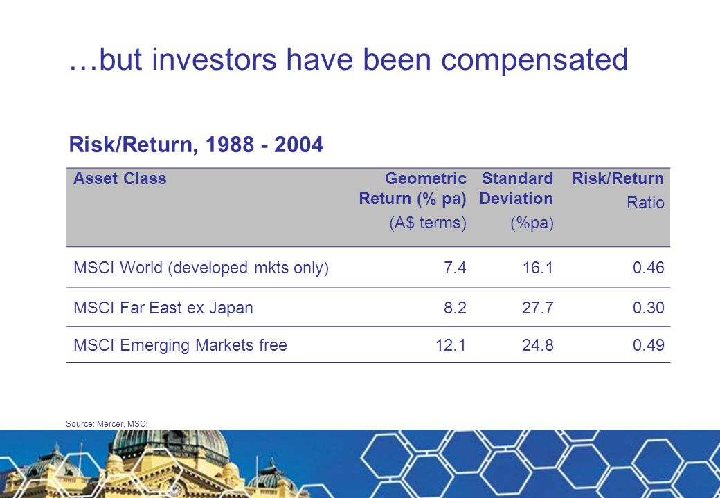 Source: Mercer, MSCI …but investors have been compensated Risk/Return, 1988 - 2004 Asset ClassGeometric Return (% pa) (A$ terms) Standard Deviation (%