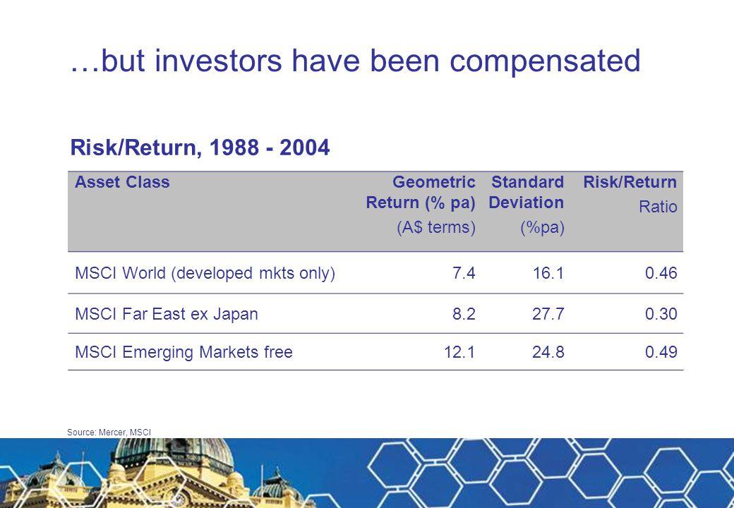 Source: Mercer, MSCI …but investors have been compensated Risk/Return, 1988 - 2004 Asset ClassGeometric Return (% pa) (A$ terms) Standard Deviation (%pa) Risk/Return Ratio MSCI World (developed mkts only)7.416.10.46 MSCI Far East ex Japan8.227.70.30 MSCI Emerging Markets free12.124.80.49