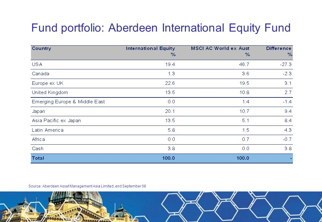 Fund portfolio: Aberdeen International Equity Fund Source: Aberdeen Asset Managers Limited, December 2005 Source: Aberdeen Asset Management Asia Limit