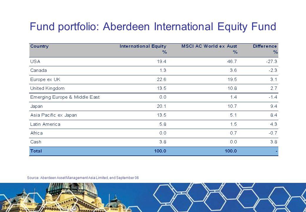 Fund portfolio: Aberdeen International Equity Fund Source: Aberdeen Asset Managers Limited, December 2005 Source: Aberdeen Asset Management Asia Limited, end September 06