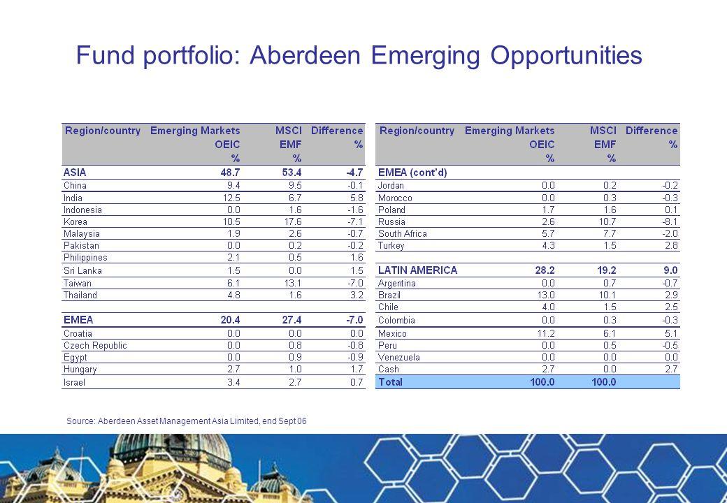Fund portfolio: Aberdeen Emerging Opportunities Source: Aberdeen Asset Management Asia Limited, end Sept 06