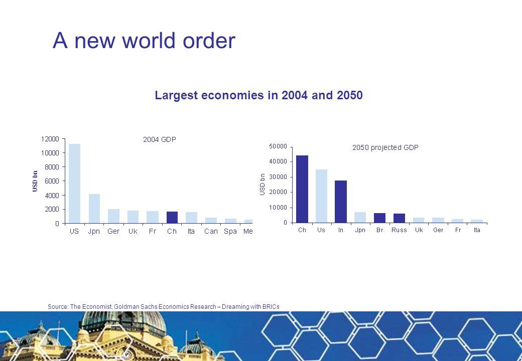 Source: Aberdeen, MSCI Current market snapshot